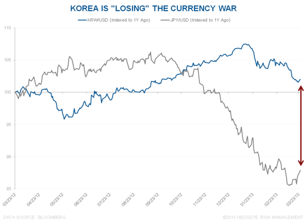 IS THE KOSPI IS LOSING ITS LEADING INDICATOR STATUS? - 4