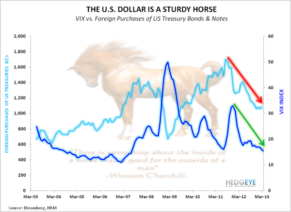 CHART OF THE DAY: Sturdy Horses  - Dollar is a sturdy Horse EL