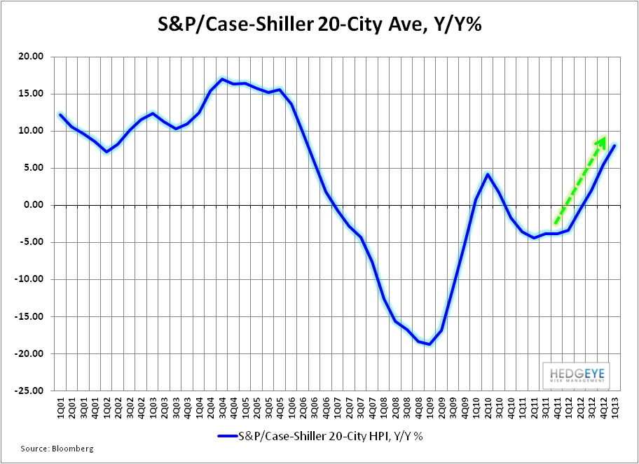 Is US Economic Activity Accelerating?   - Case Shiller