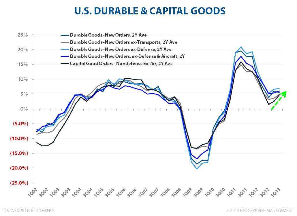 Is US Economic Activity Accelerating?   - Durable Goods 032613