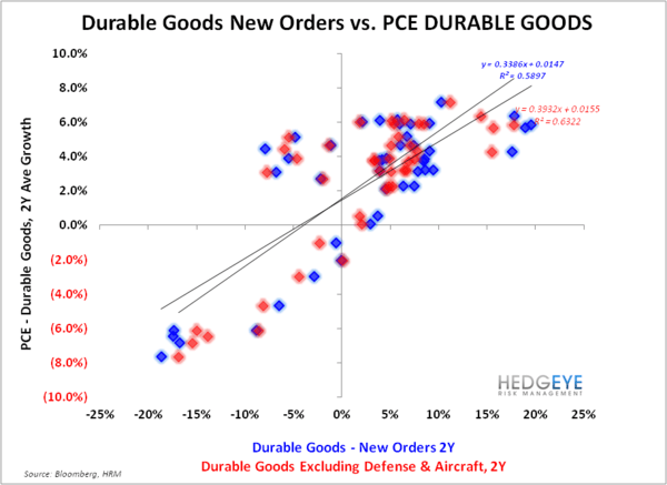 Is US Economic Activity Accelerating?   - Durable Goods Scatter 2 032613