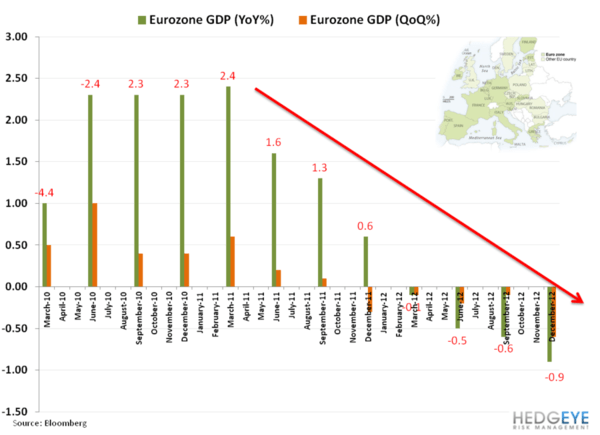 The Eurozone's Economic Woes - Euro GDP