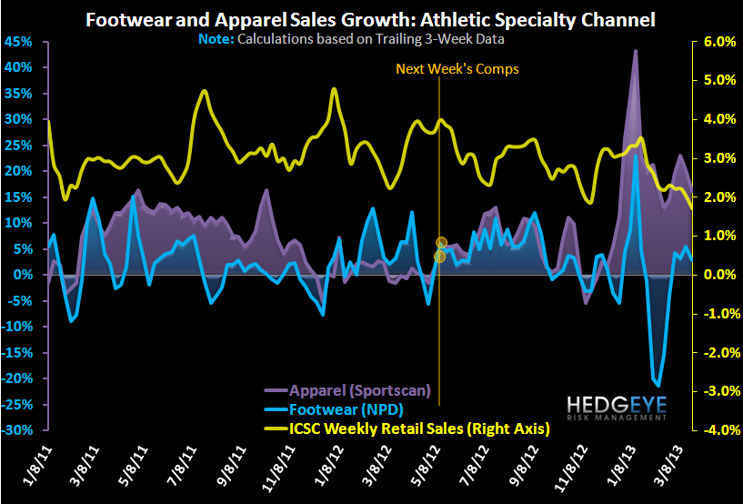 Athletic Sales: Tough Week, But ASPs Hanging Tough - sales1