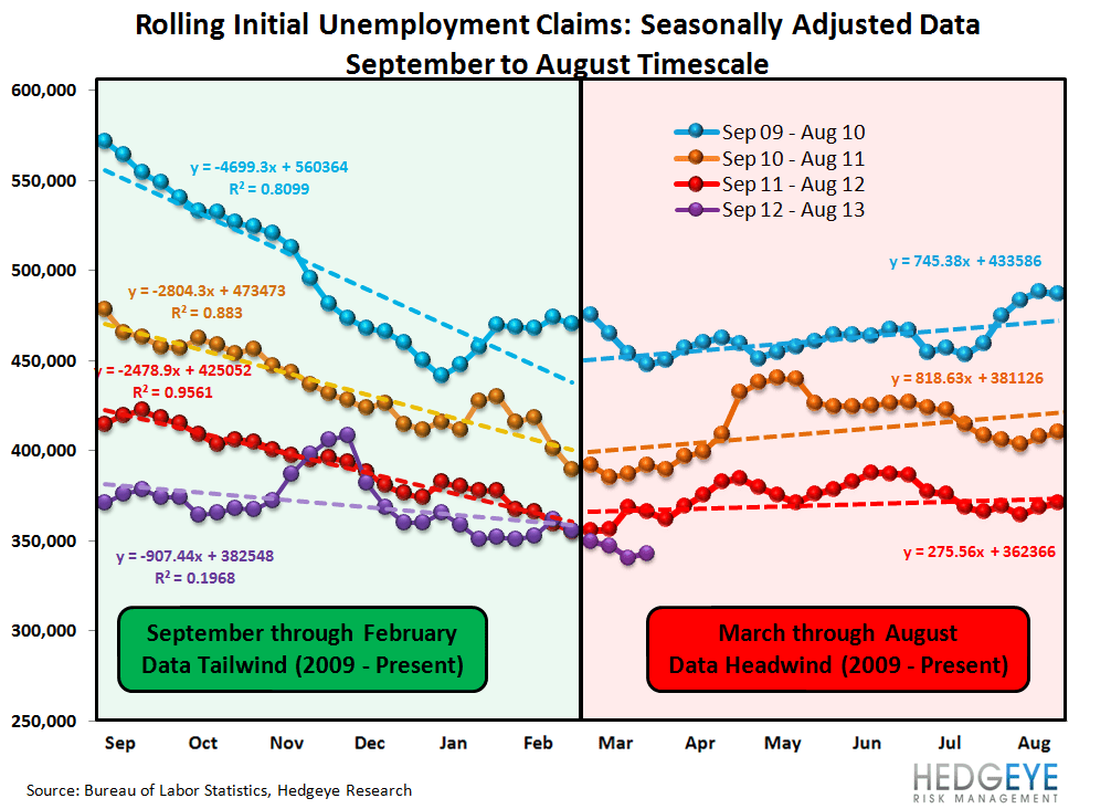 INITIAL CLAIMS - STILL IMPROVING, ALBEIT AT A SLIGHTLY MORE MODEST RATE - 1