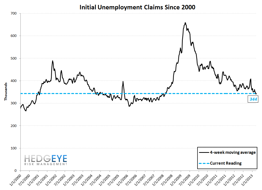 INITIAL CLAIMS - STILL IMPROVING, ALBEIT AT A SLIGHTLY MORE MODEST RATE - 10