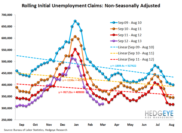 INITIAL CLAIMS - STILL IMPROVING, ALBEIT AT A SLIGHTLY MORE MODEST RATE - 12
