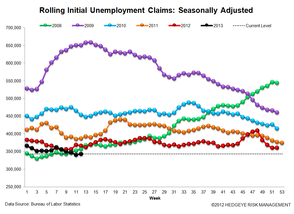 INITIAL CLAIMS - STILL IMPROVING, ALBEIT AT A SLIGHTLY MORE MODEST RATE - 3