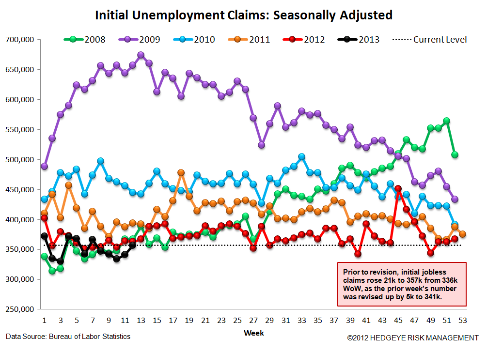 INITIAL CLAIMS - STILL IMPROVING, ALBEIT AT A SLIGHTLY MORE MODEST RATE - 4