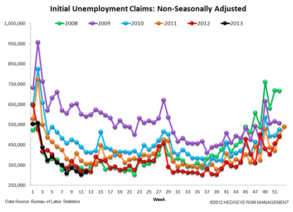 INITIAL CLAIMS - STILL IMPROVING, ALBEIT AT A SLIGHTLY MORE MODEST RATE - 5