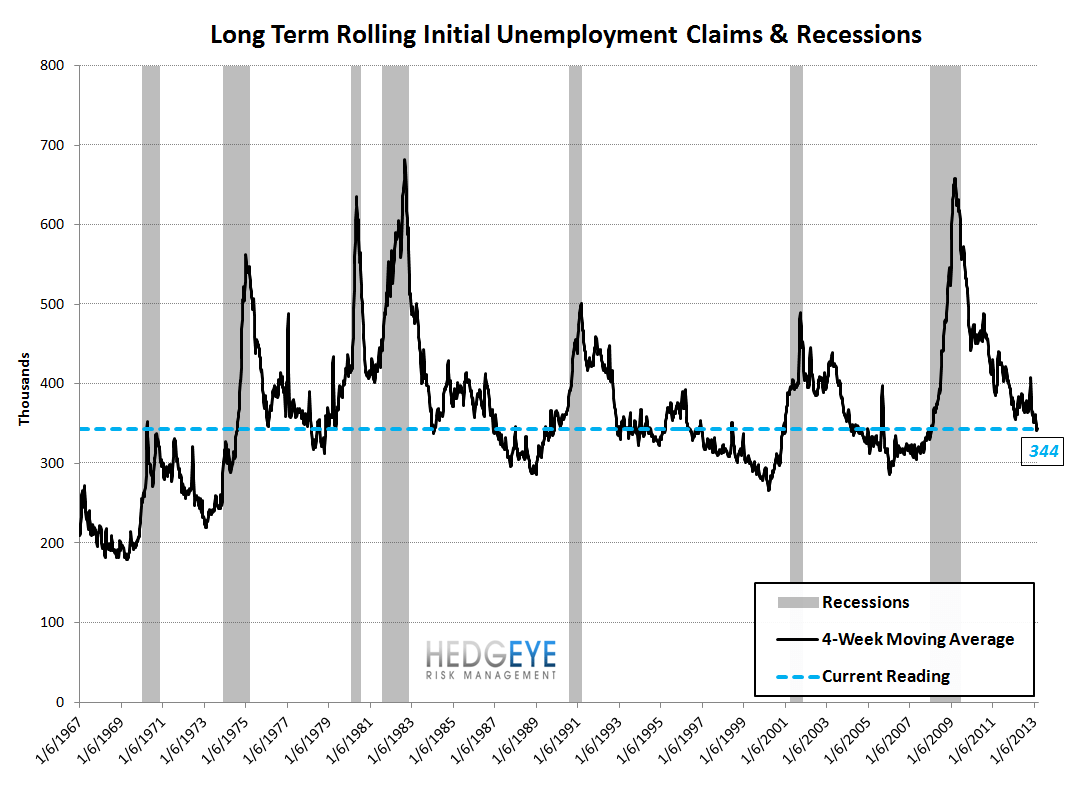 INITIAL CLAIMS - STILL IMPROVING, ALBEIT AT A SLIGHTLY MORE MODEST RATE - 9