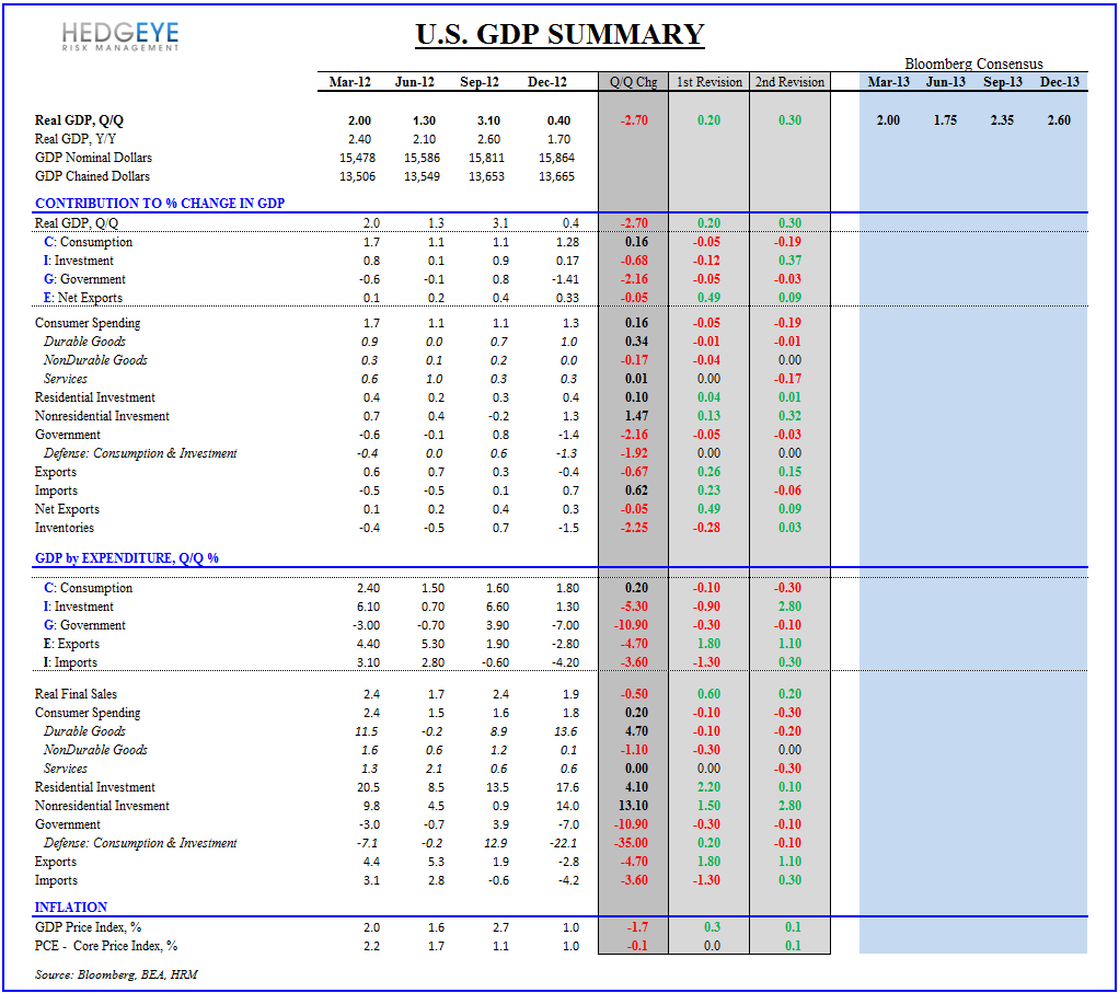INITIAL CLAIMS & GDP:  CLAIMS STILL IMPROVING, ALBEIT AT A SLOWER RATE - GDP Summary 4Q12 Final 032812