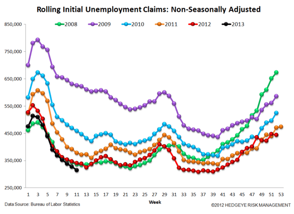 INITIAL CLAIMS & GDP:  CLAIMS STILL IMPROVING, ALBEIT AT A SLOWER RATE - JS 4