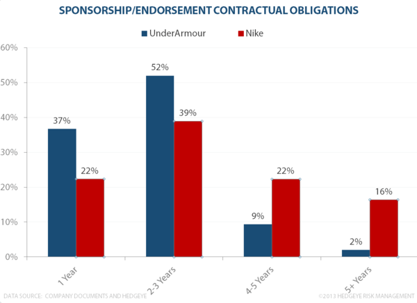 Nike, Under Armour and Sponsorship - Sponsorship Commitments