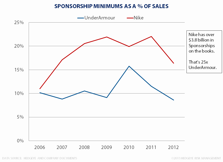 Nike, Under Armour and Sponsorship - sponsorship percentage of sales