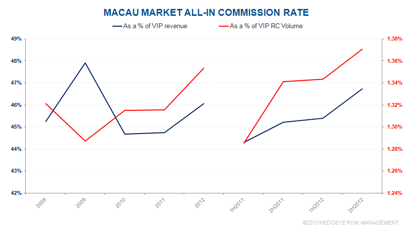 MACAU: COMMISSIONS TICK UP IN Q4 - m5