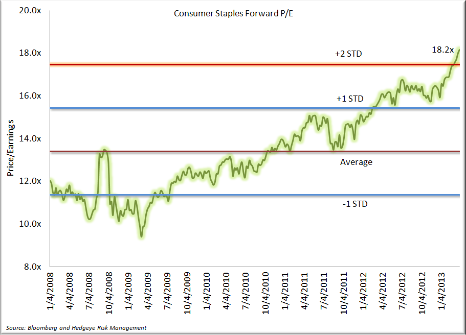 Staples - Q1 in the Books, A Look Back - Consumer Staples Forward PE 3.29.13