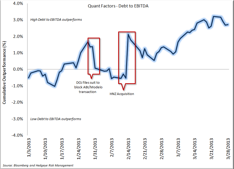 Staples - Q1 in the Books, A Look Back - Debt to EBITDA