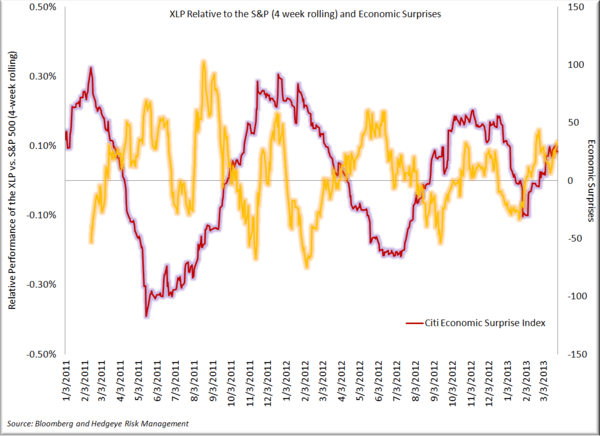 Staples - Q1 in the Books, A Look Back - Economic Surprise Index