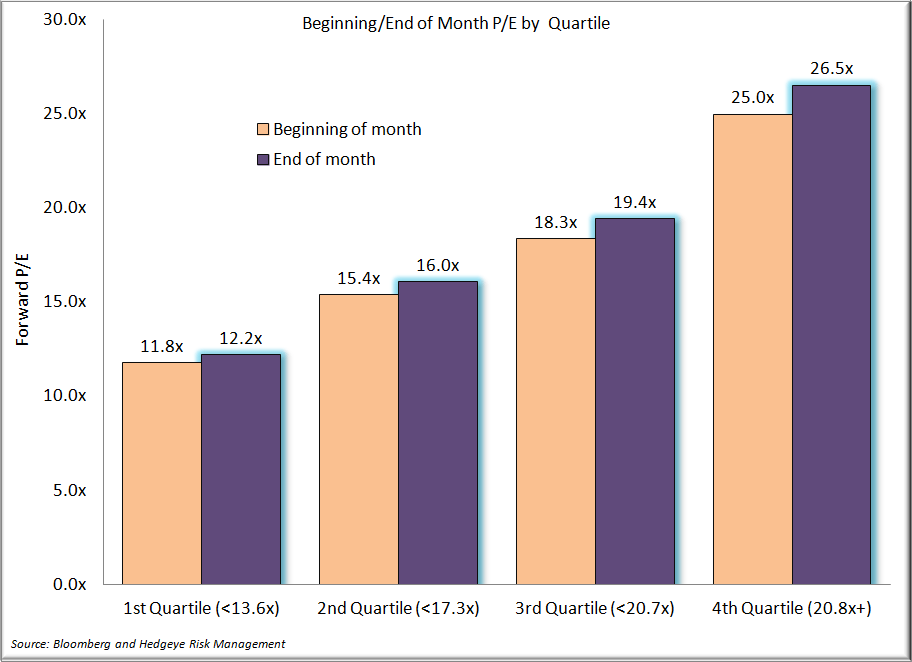Staples - Q1 in the Books, A Look Back - PE by Quartile 3.30.13