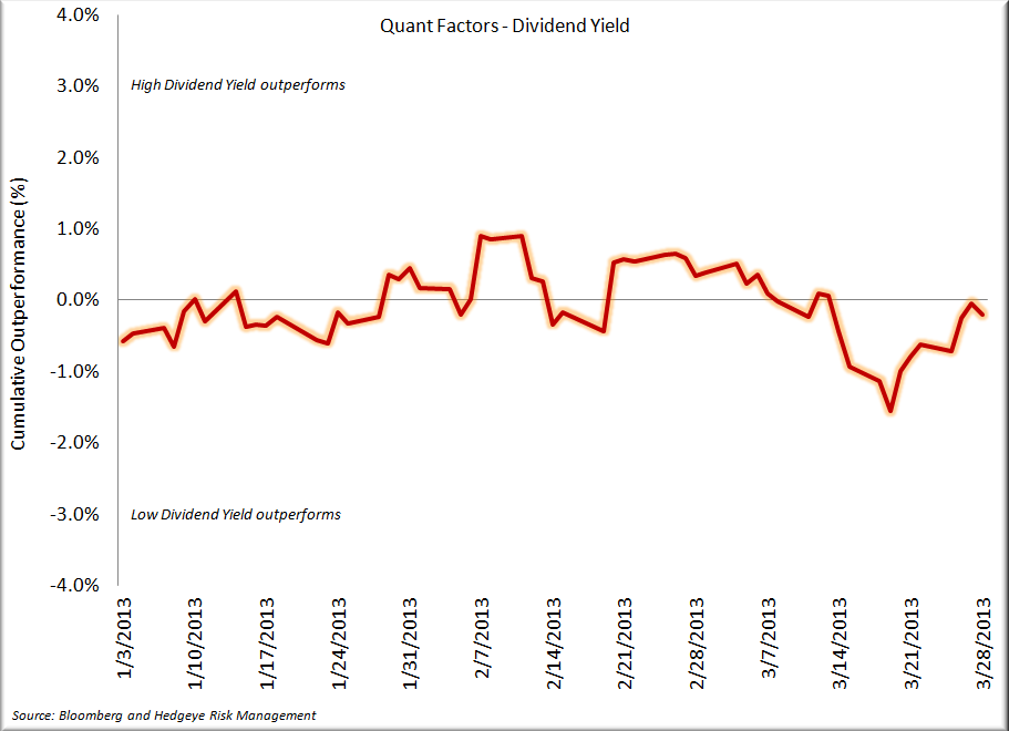 Staples - Q1 in the Books, A Look Back - Quant Factors   Dividend Yield