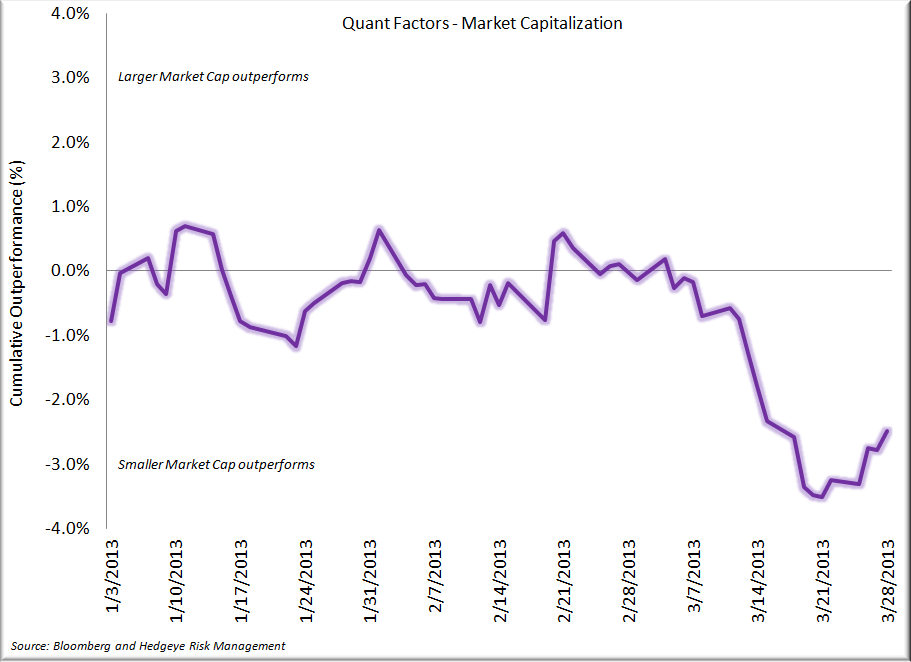 Staples - Q1 in the Books, A Look Back - Quant Factors   Market Cap