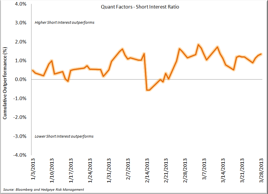 Staples - Q1 in the Books, A Look Back - Quant Factors   Short Interest