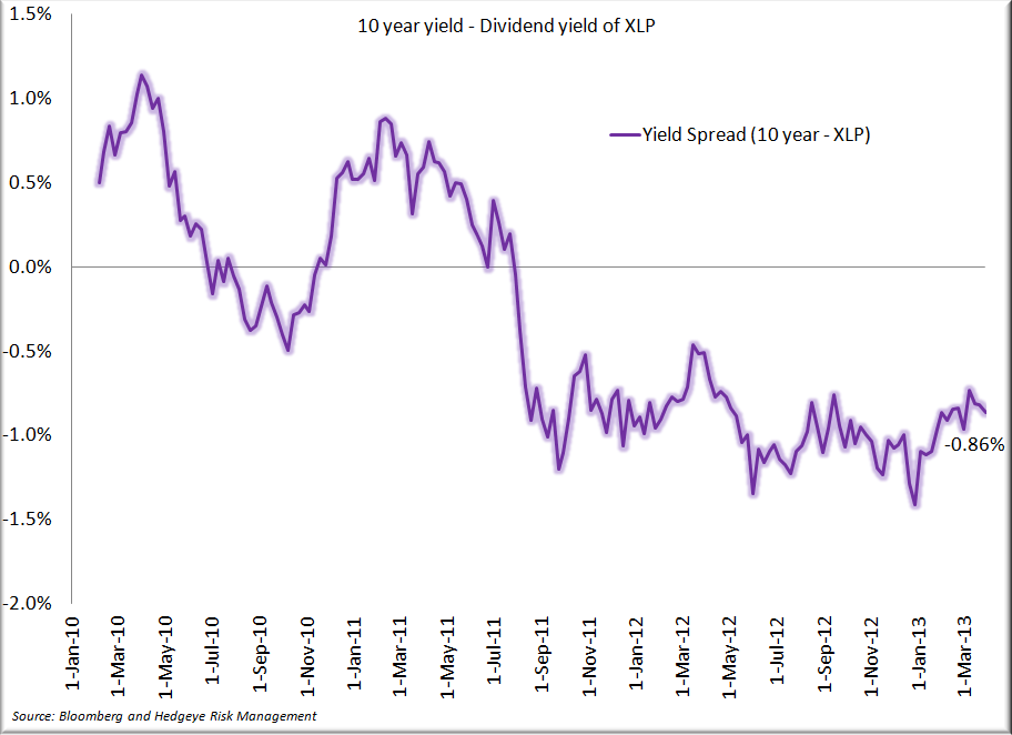Staples - Q1 in the Books, A Look Back - Yield Spread 3.30.13