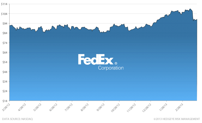 Stock Report: Fedex (FDX) - HE II FDX chart 3 30 13