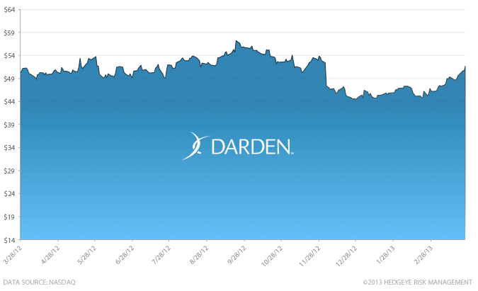 Stock Report: Darden Restaurants (DRI) - HE II DRI chart 3 30 13
