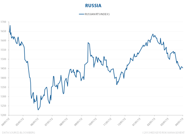 Russian Stocks Crash And Burn - Russia equities