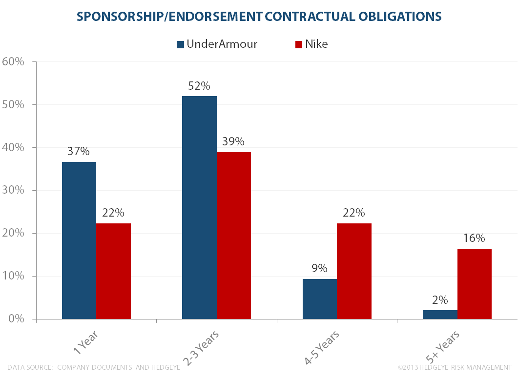UA vs NKE Endorsements: Financial Deep Dive - endorsement3