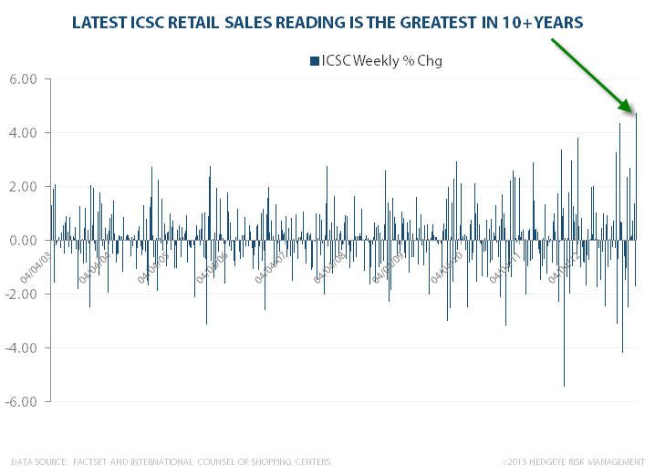 Retail Sales Soar Higher - icsc1