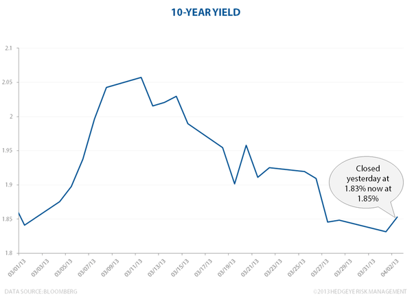 Testing The 10-Year - 10yr yield