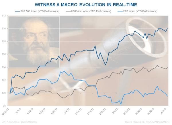 CHART OF THE DAY: Macro Evolution - Chart of the Day