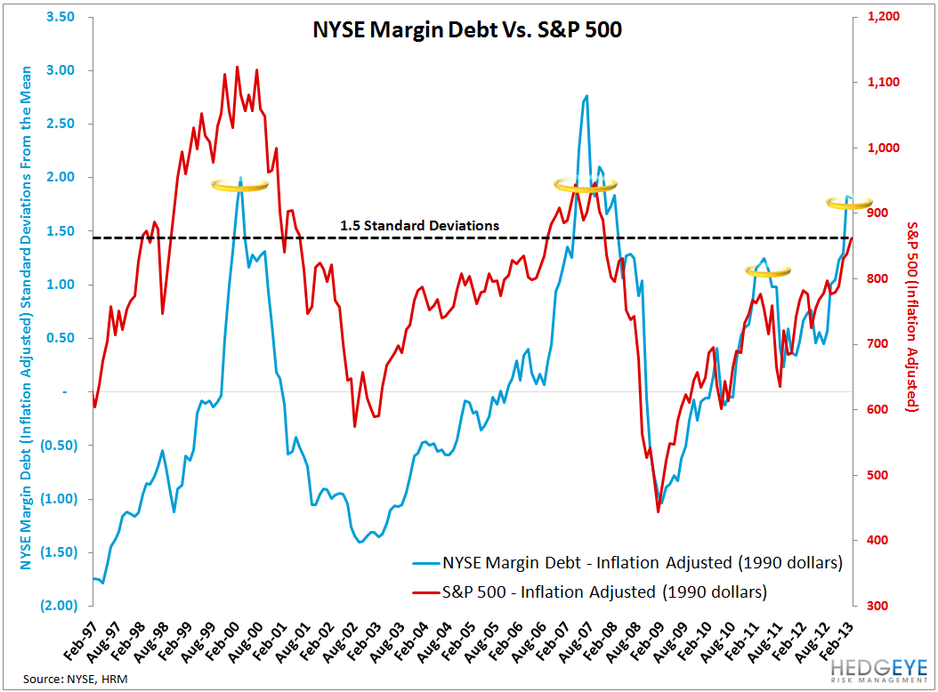 Risk On: NYSE Margin Debt - NYSEmargindebt