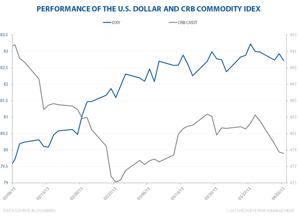 USD: Crushing Commodities - CRBcommodities