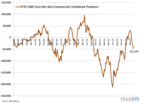 ECB on Hold; EUR Pressured; Slovenia Scares - vv. CFTC