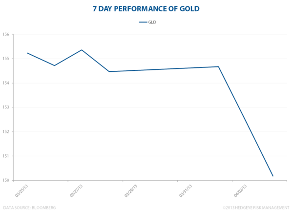 Goldpocalypse Now - GLD