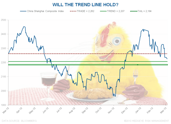 Chinese Chicken - Chart of the Day