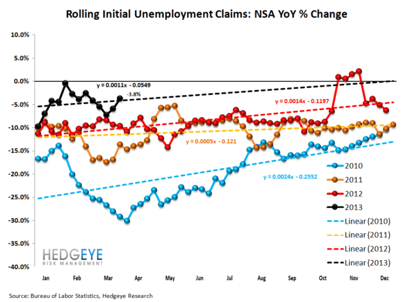 INITIAL CLAIMS - IS THE LABOR MARKET REALLY AS SOFT AS IT SEEMS? - 2