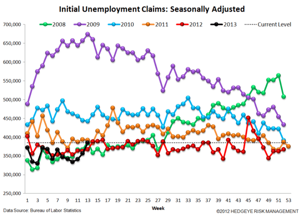INITIAL CLAIMS - IS THE LABOR MARKET REALLY AS SOFT AS IT SEEMS? - 4