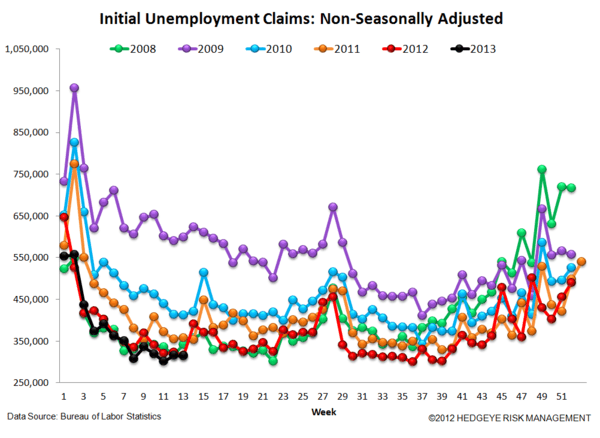 INITIAL CLAIMS - IS THE LABOR MARKET REALLY AS SOFT AS IT SEEMS? - 5