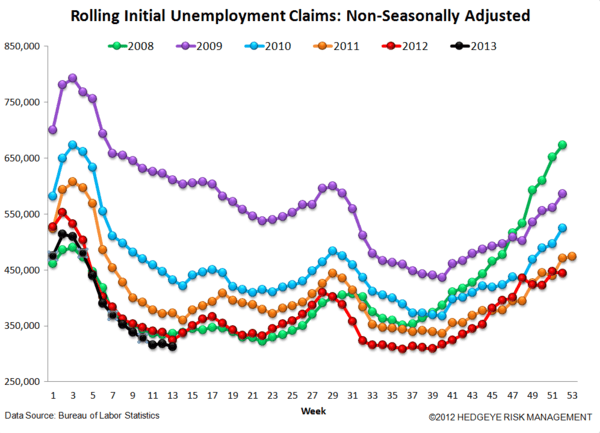 INITIAL CLAIMS - IS THE LABOR MARKET REALLY AS SOFT AS IT SEEMS? - 6
