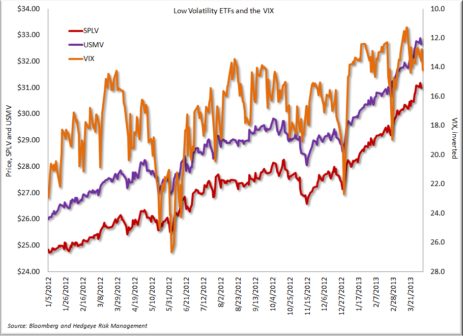 Consumer Staples and Volatility - ETFs and the VIX