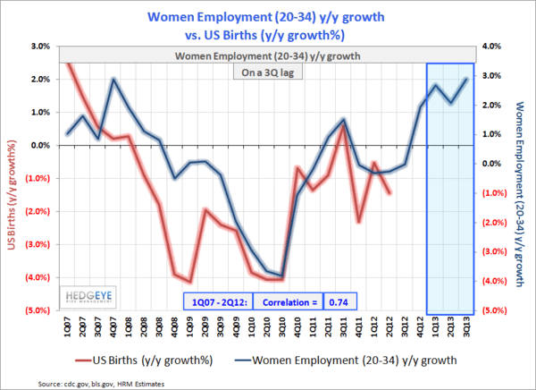 Housing Is The Ultimate Giffen Good - Births vs. Employment Model   1Q13
