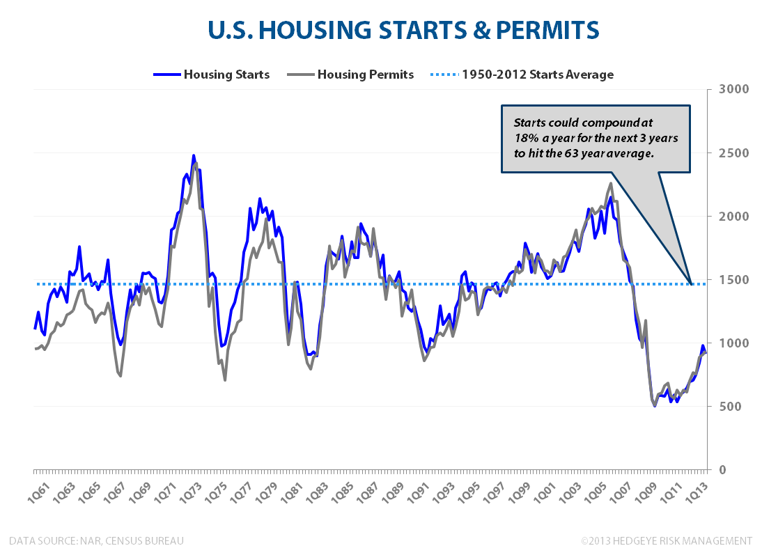 Housing Is The Ultimate Giffen Good - Housing Starts   Permits