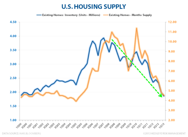 Housing Is The Ultimate Giffen Good - Housing Supply 2