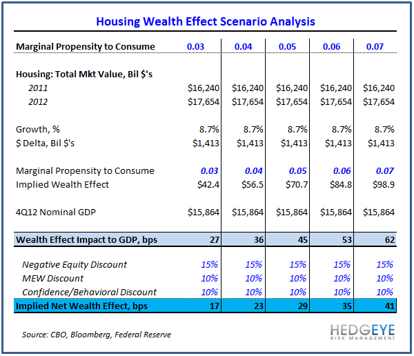 Housing Is The Ultimate Giffen Good - Housing Wealth Effect