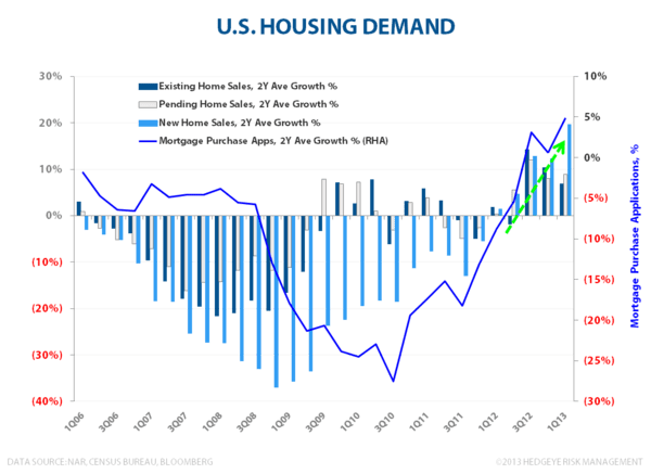Housing Is The Ultimate Giffen Good - U.S. Housing Demand