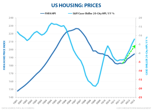 Housing Is The Ultimate Giffen Good - U.S. Housing Prices